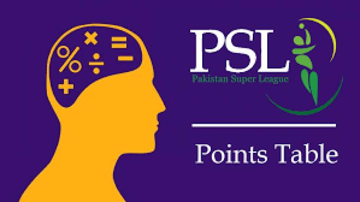 HBL PSL 2020 Points Table